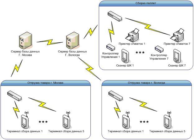 Схема взаимодействия элементов